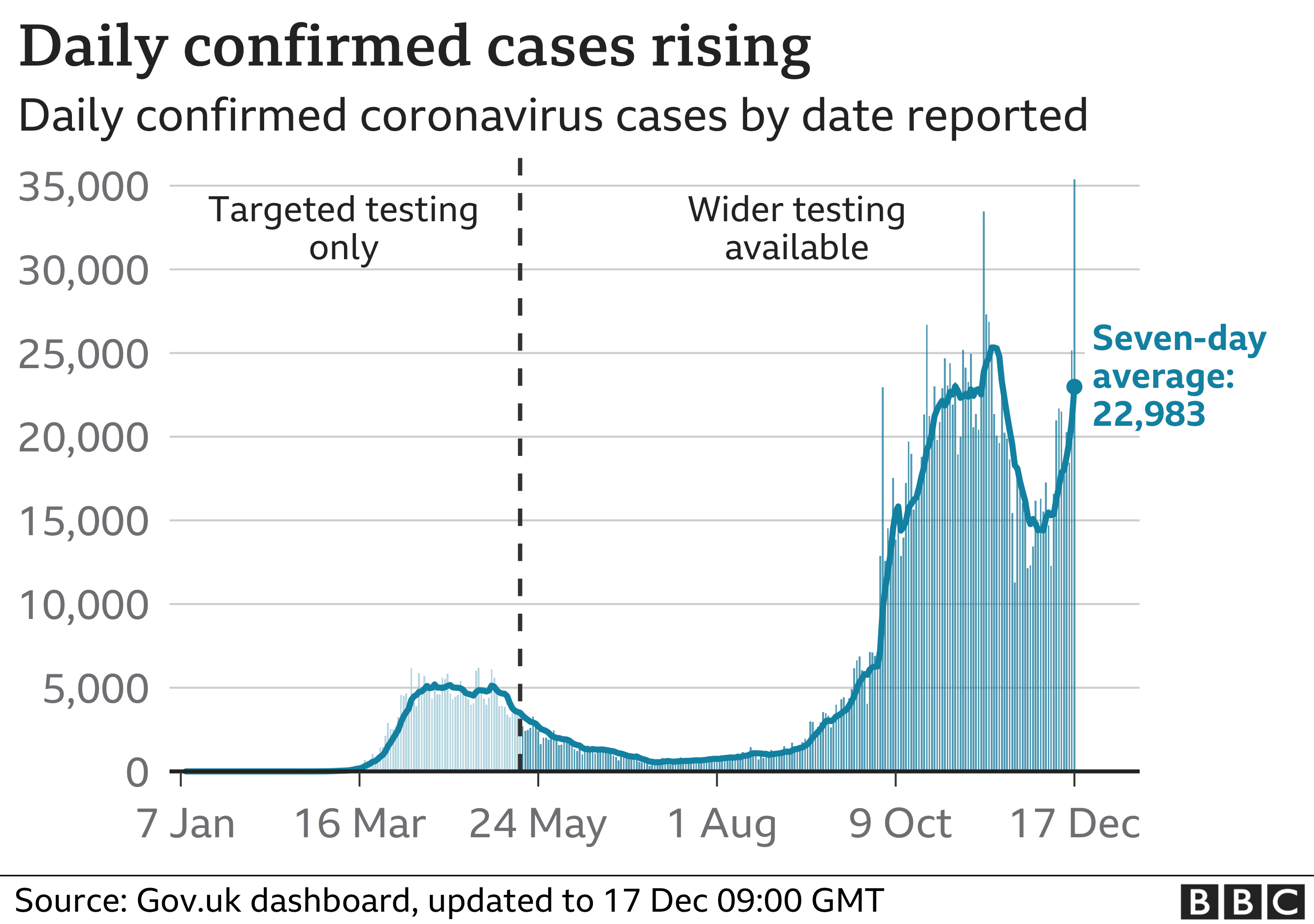 Graph showing daily confirmed coronavirus cases in the UK