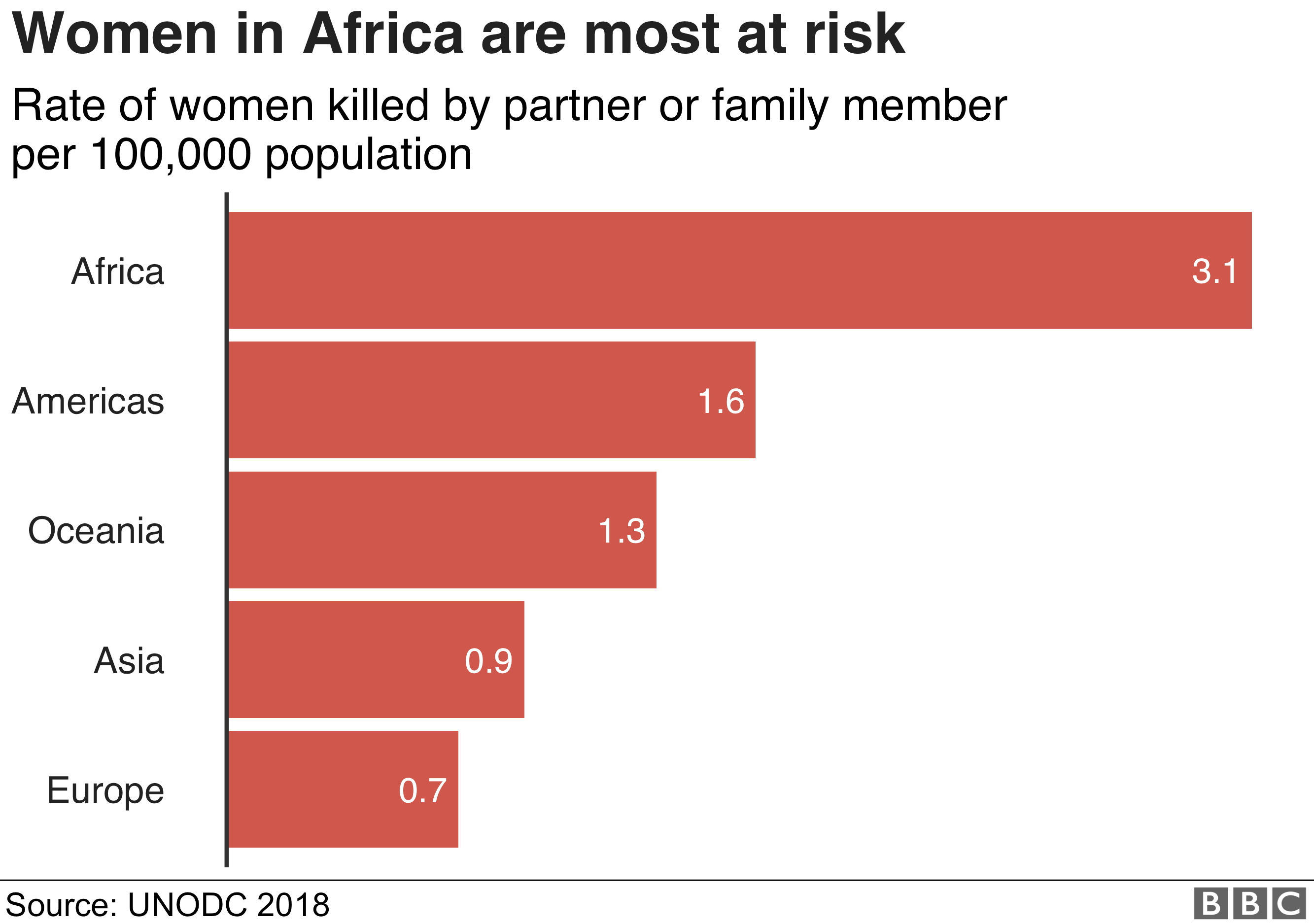 Africa is where women run the greatest risk of being killed by their intimate partner or relatives, the UN report says.