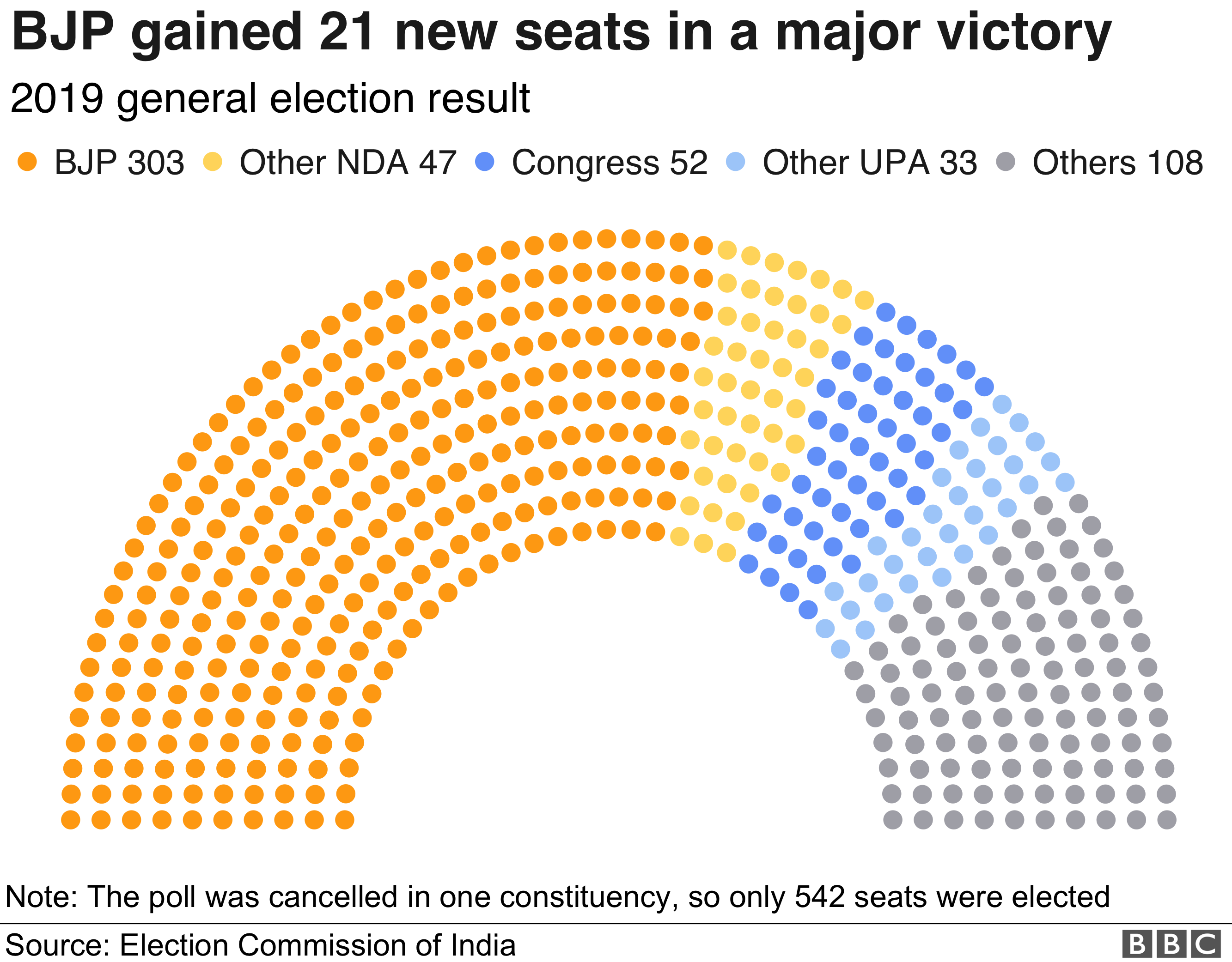 The BJP gained 21 new seats in a mayor victory