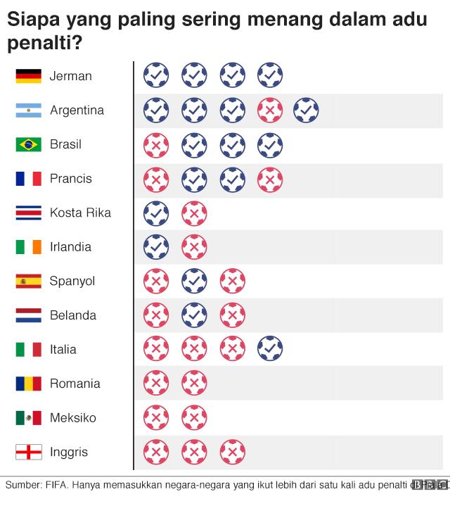 Catatan penalti Piala Dunia