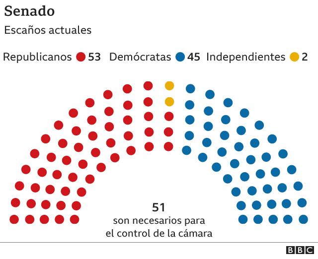 Distribución de escaños en el Senado
