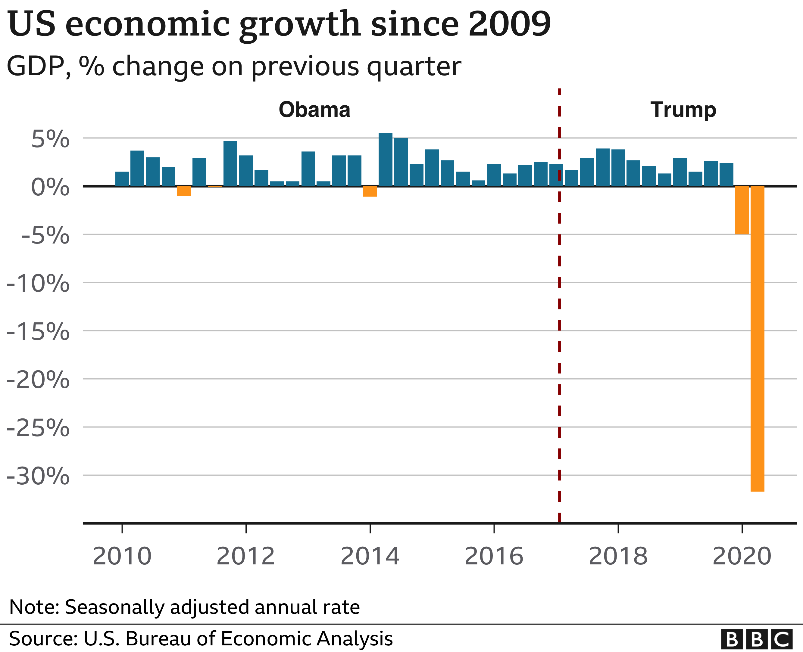 GDP since 2009