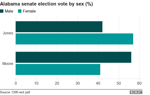 Votes in the Alabama Senate race by sex