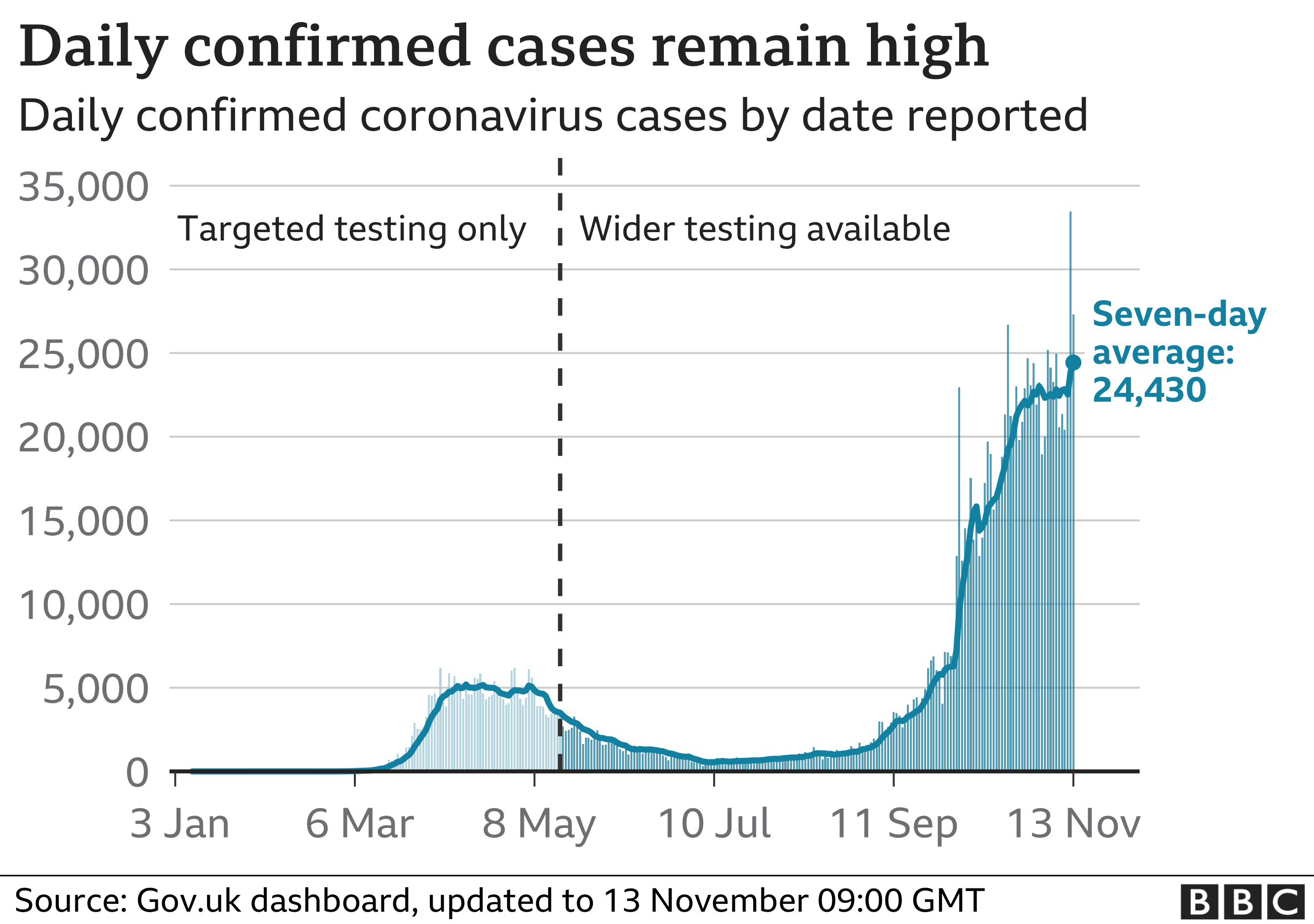 Chart tracking daily cases and seven-day average