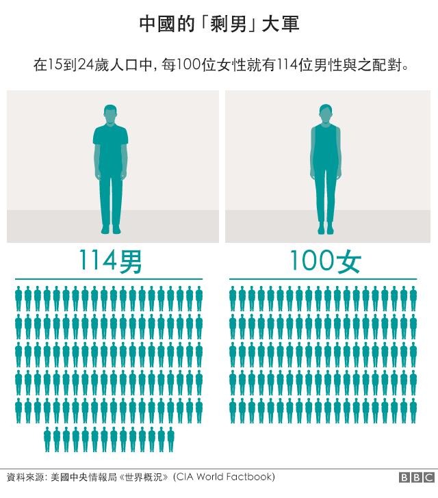 圖表:中國男多女少