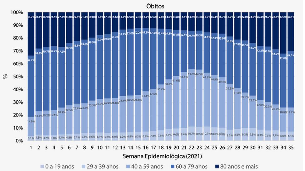 Gráfico de óbitos por infecções respiratórias por faixa etária