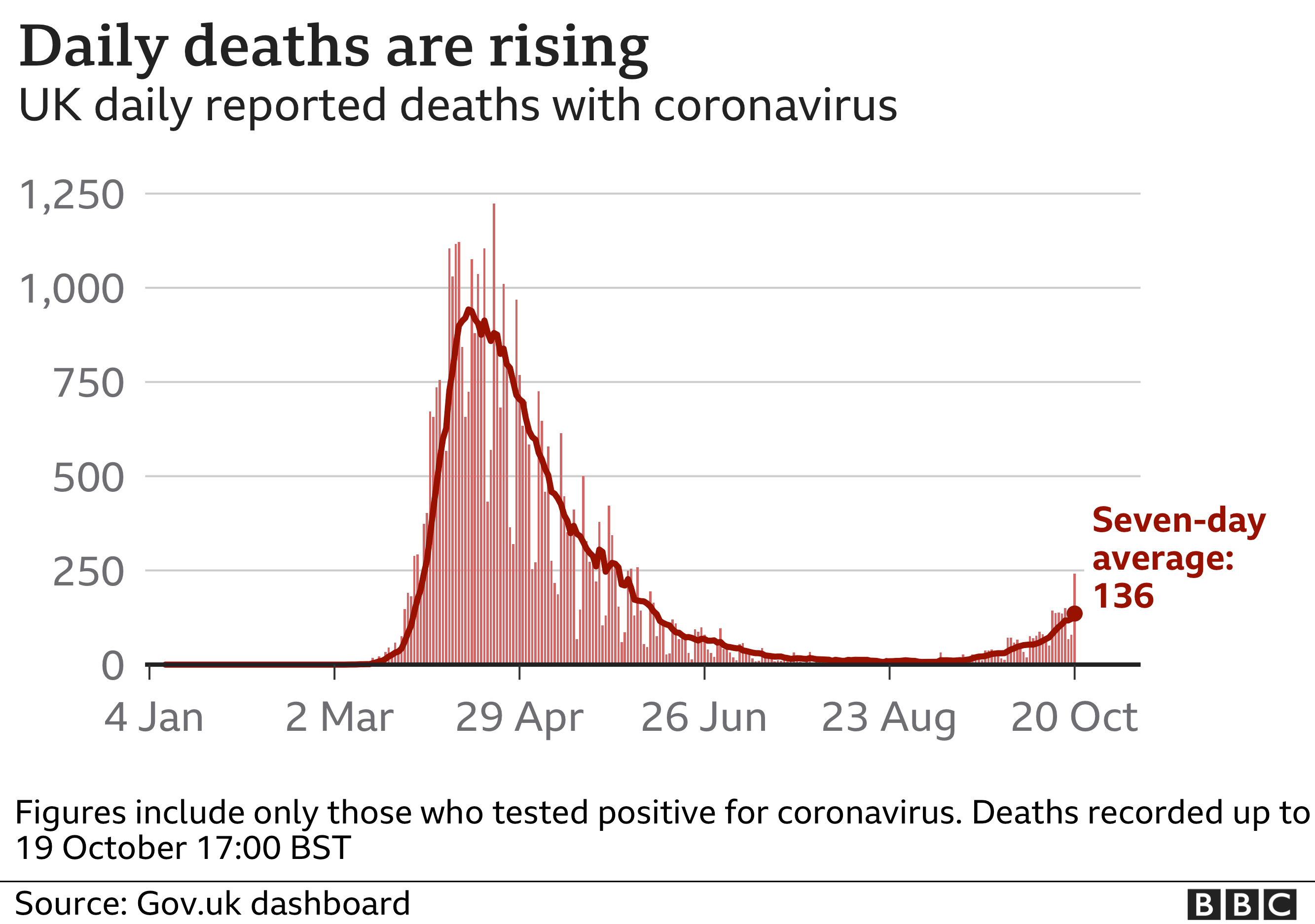 Chart showing daily deaths