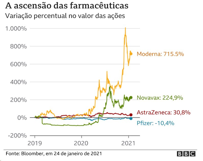 Gráfico mostra aumento do valor de ações de farmacêuticas