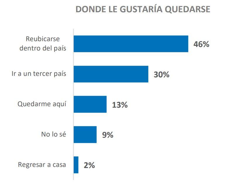 Gráfico sobre intenciones de viaje de migrantes