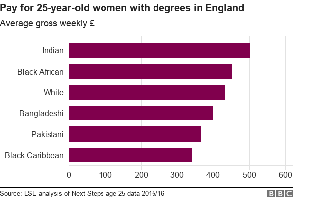 Average pay for women with degrees, by ethnic group