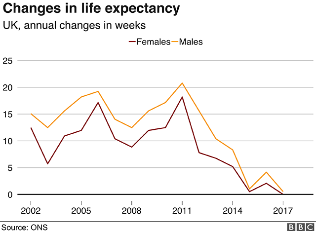 Chart of life expectancy