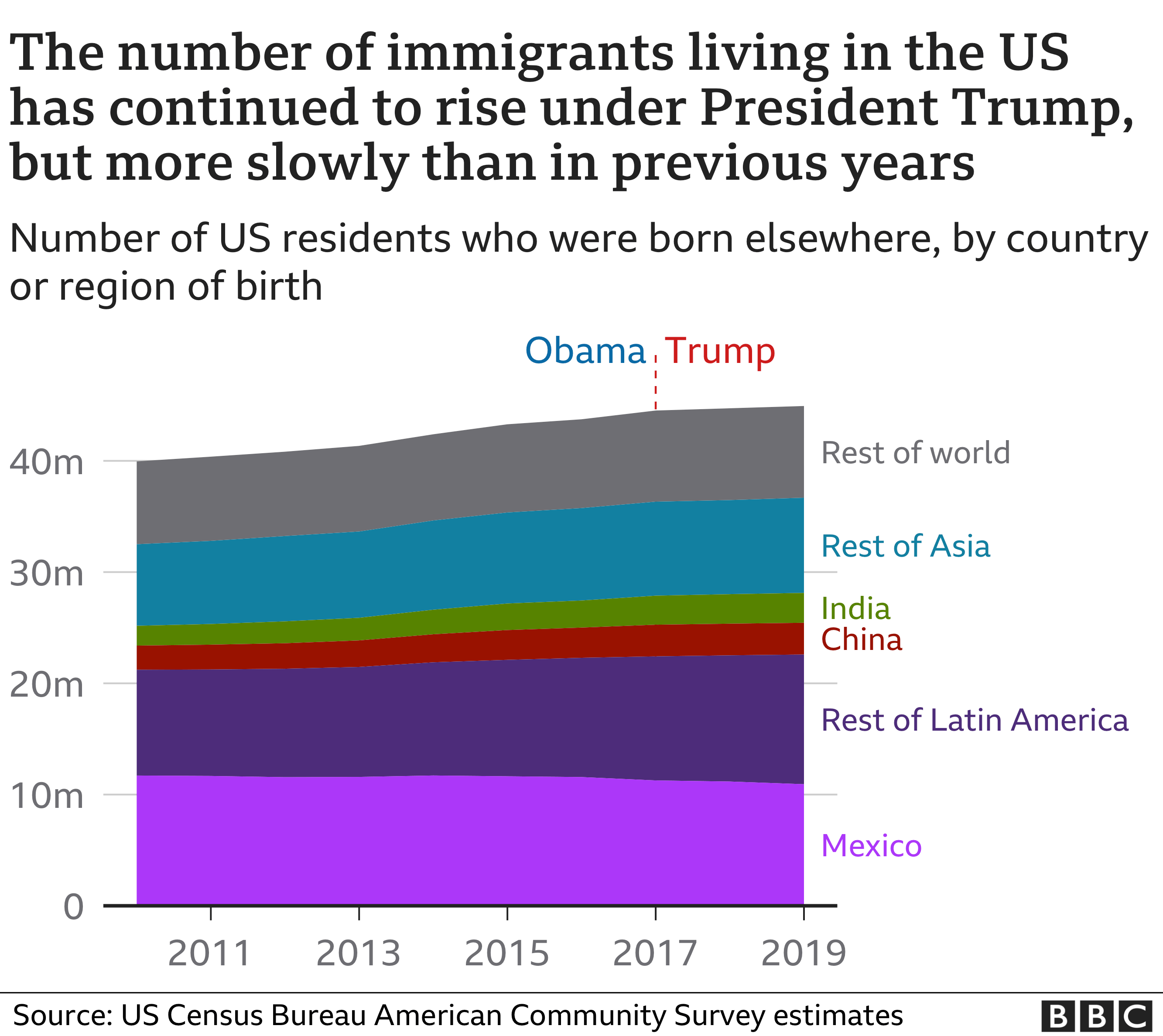 The number of immigrants living in the US has continued to rise under President Trump, but more slowly than in previous years
