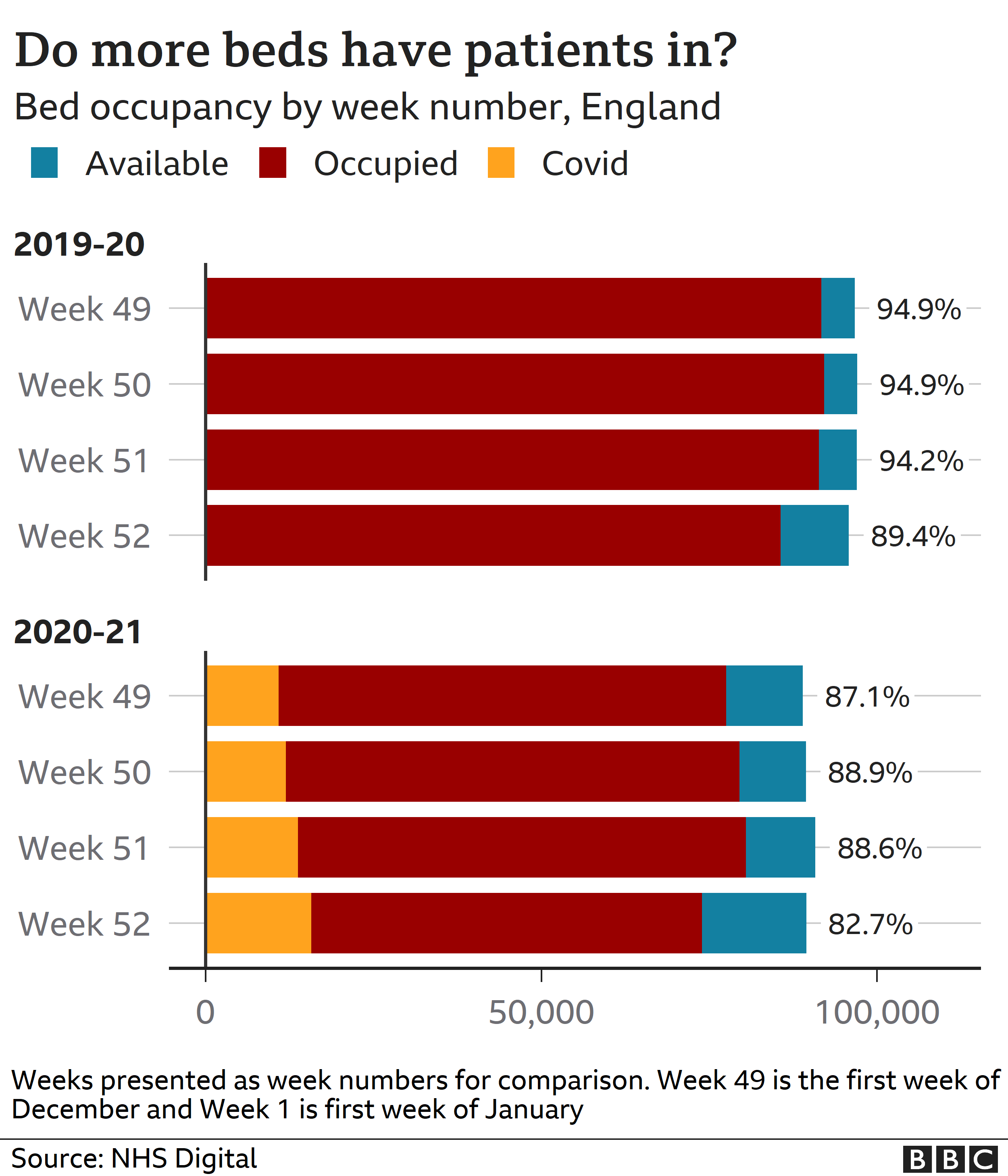 Chart showing hospital occupancy