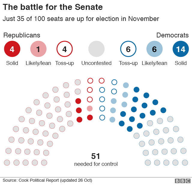 Chart showing the battle for the Senate. Just 35 of the 100 seats are up for election in November.