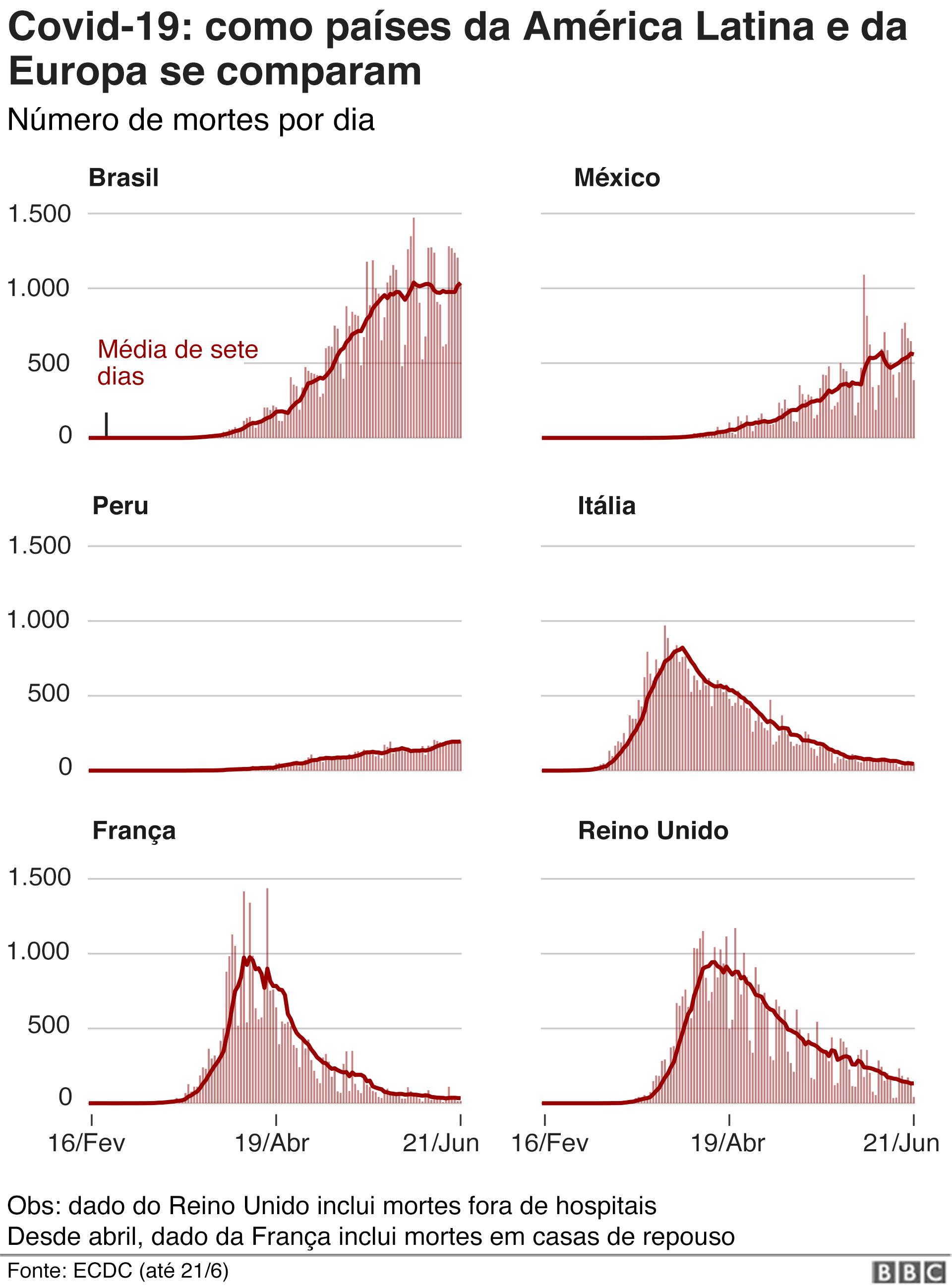 infográfico compara Brasil com países da América Latina e Europa