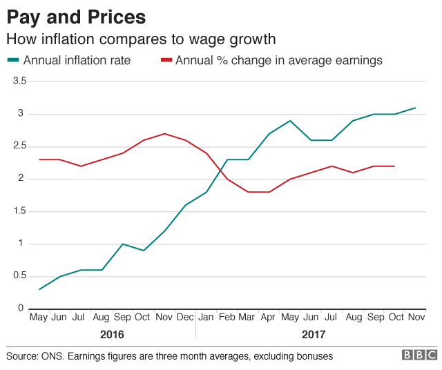 Wages compared with average earnings