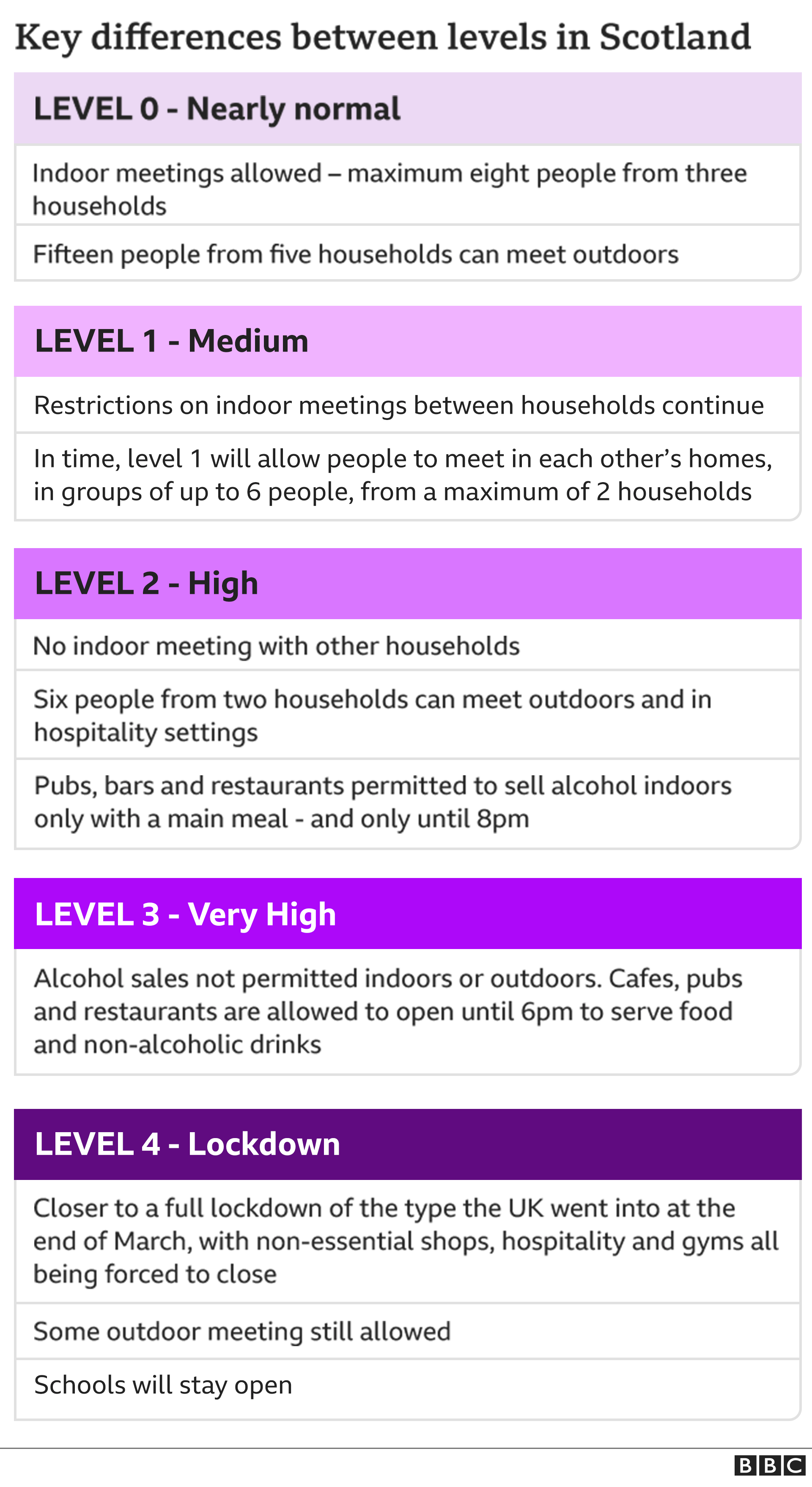 Covid-19: Nicola Sturgeon unveils Scotland's restriction levels thumbnail