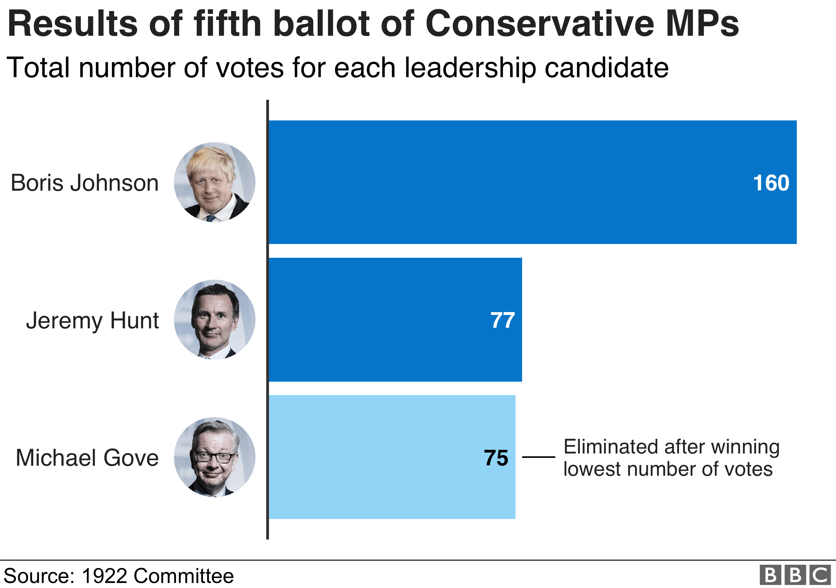 Results of fifth round of voting