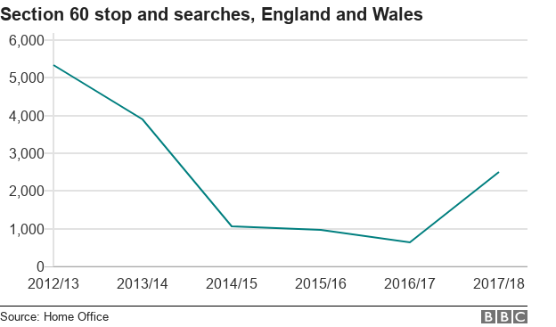 Line chart showing falling section 60 stop and searches, but a rise in 2017/18
