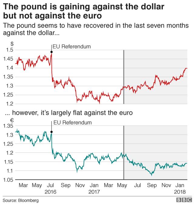 Pound dollar / pound euro charts