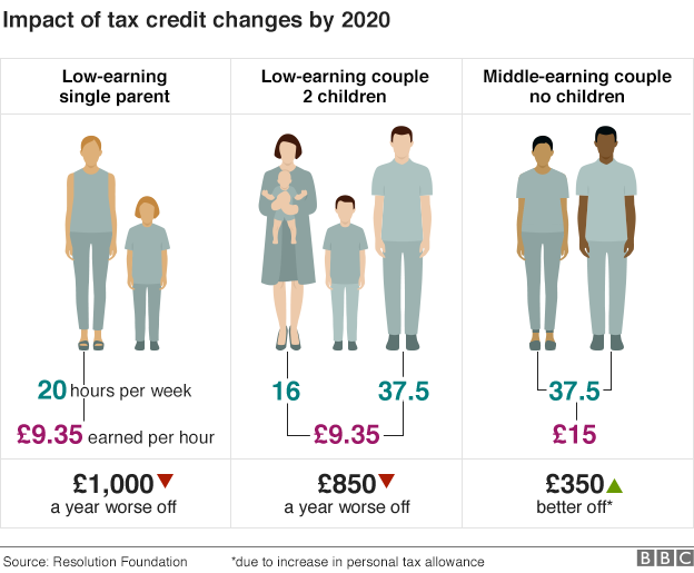 Tax changes impact graphic