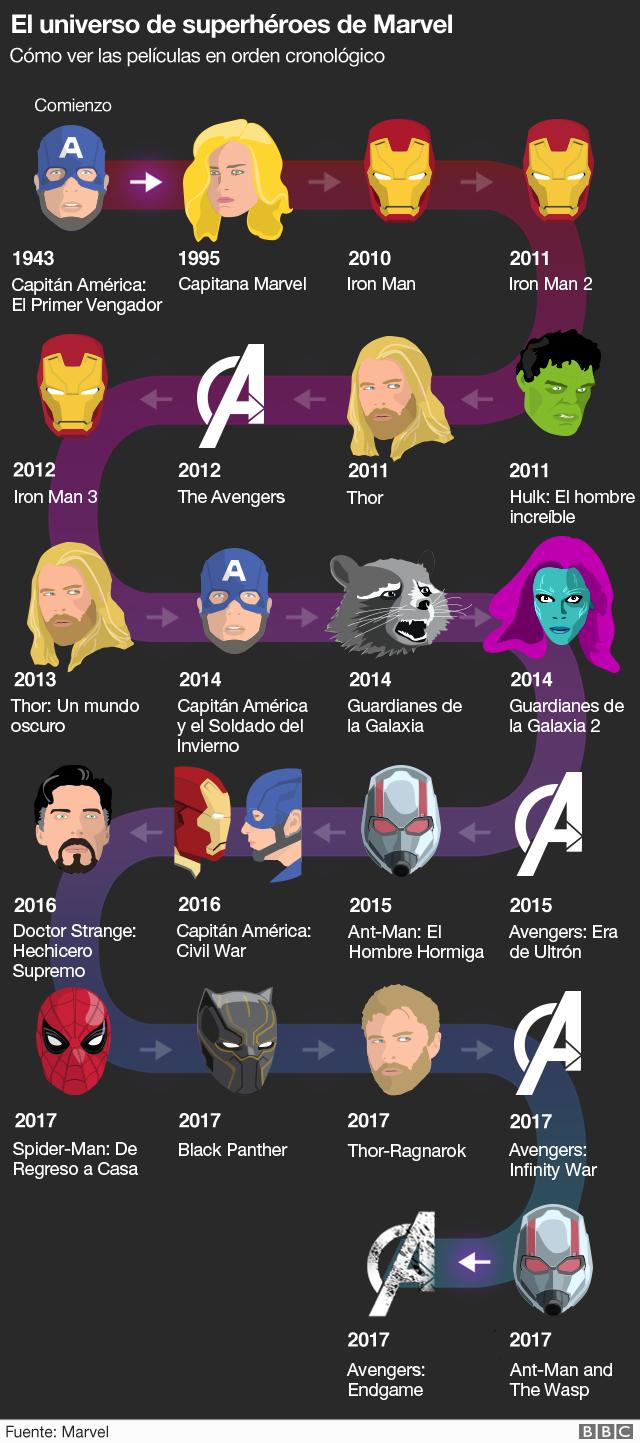 Diagrama de películas Marvel