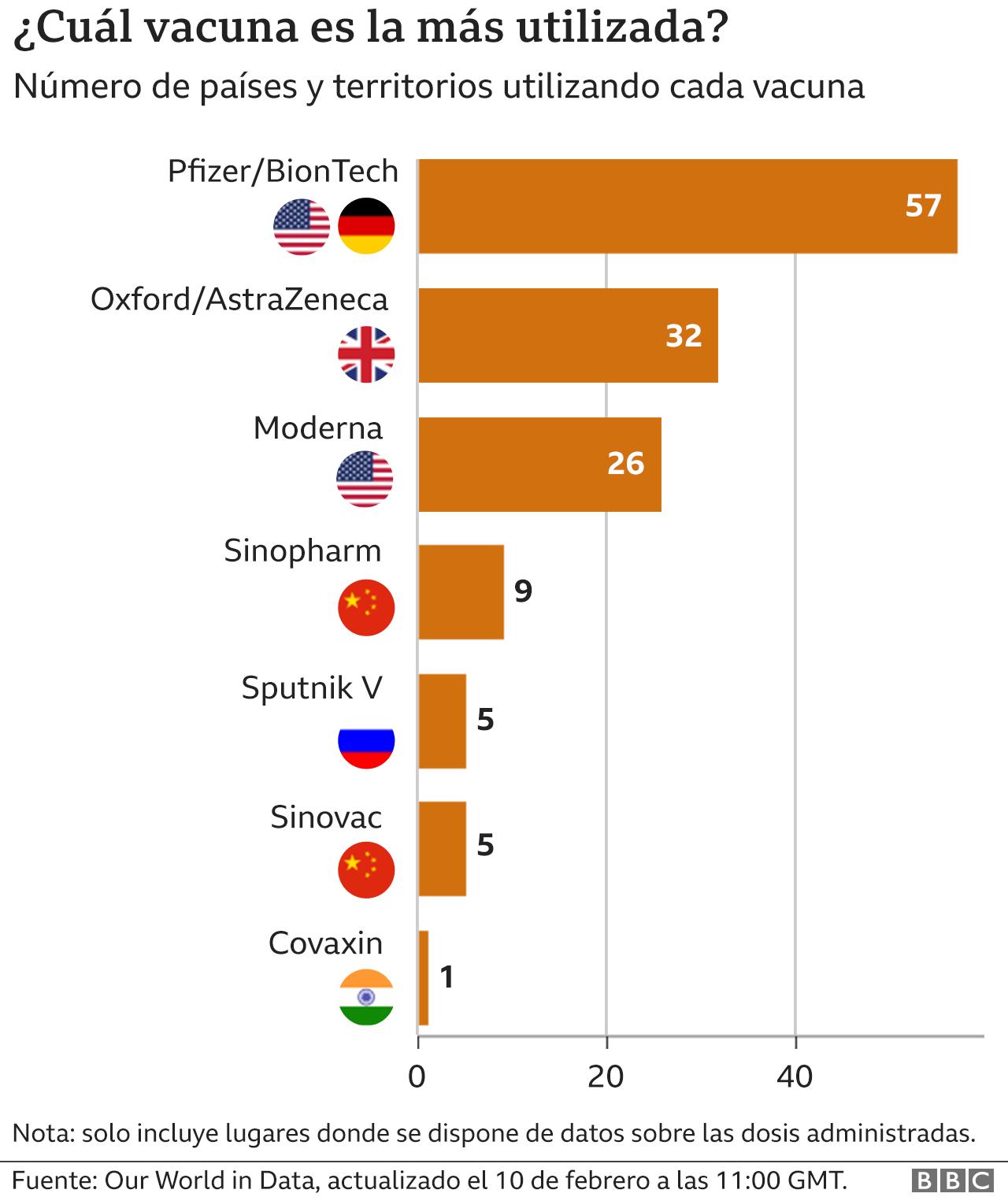 Gráfico que muestra las vacunas más utilizadas a nivel global