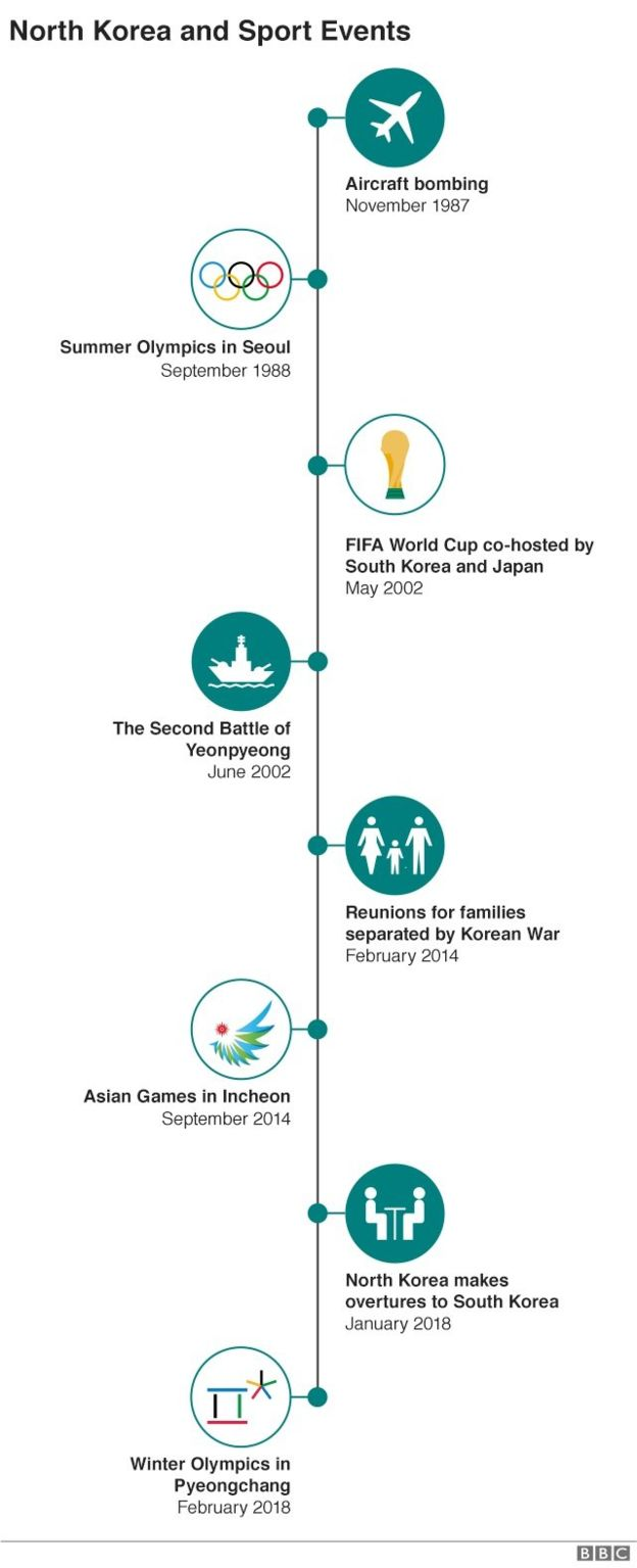 Timeline of talks and sporting events