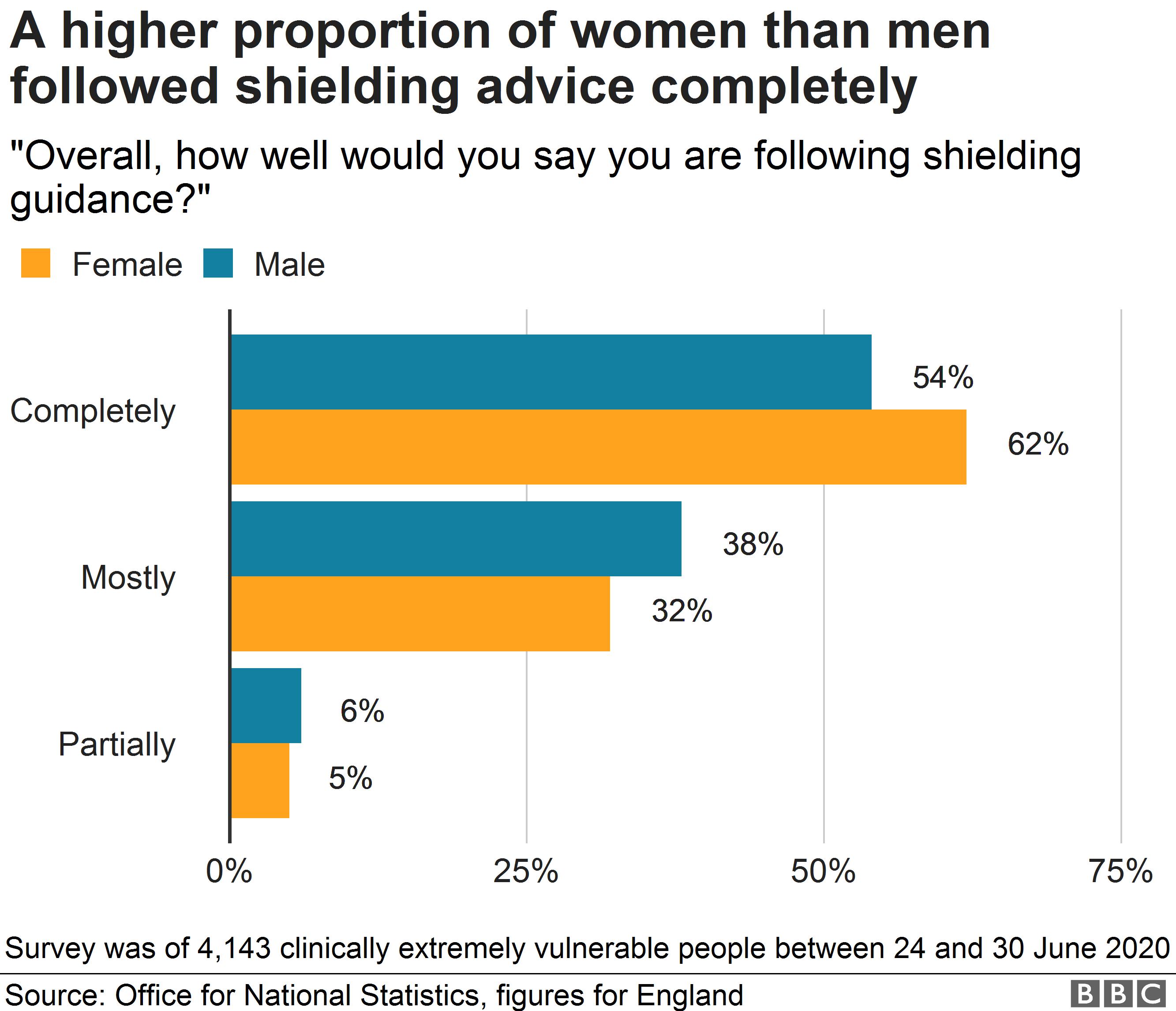 Shielding compliance by gender