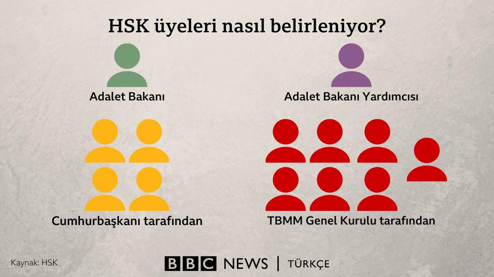 HSK üyeleri nasıl belirleniyor?