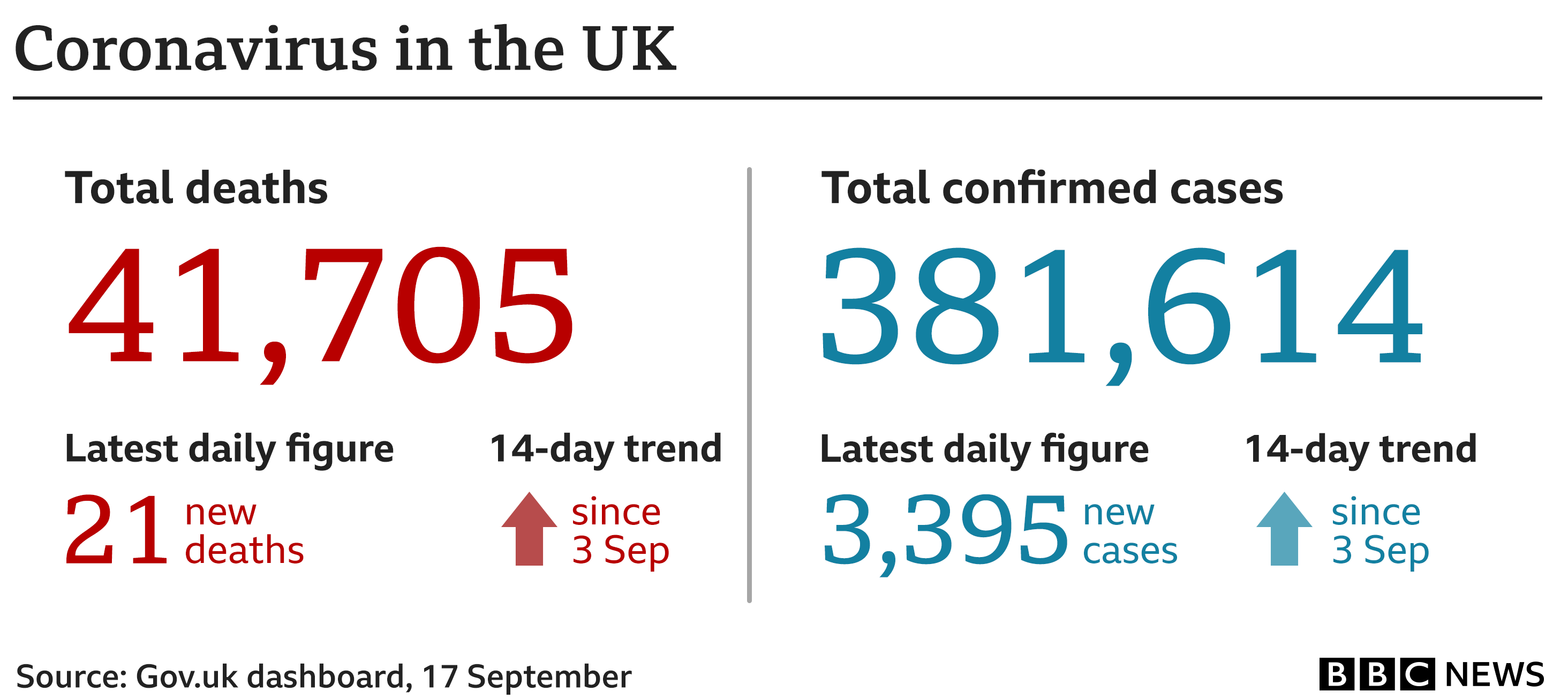 Graphic showing UK coronavirus figures, as at 17 September: 41,705 deaths - up 21 in 24 hours; 381,614 cases - up 3,395 in 24 hours. Source: UK government dashboard