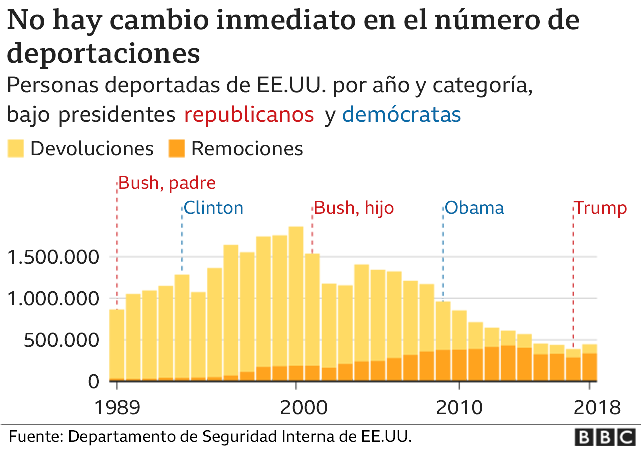 Gráfico deportaciones