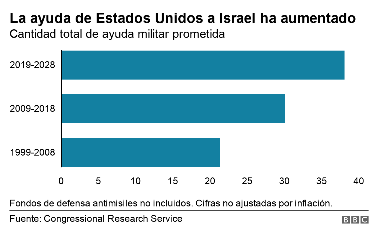 Gráfico ayuda de EE.UU. a Israel por año.