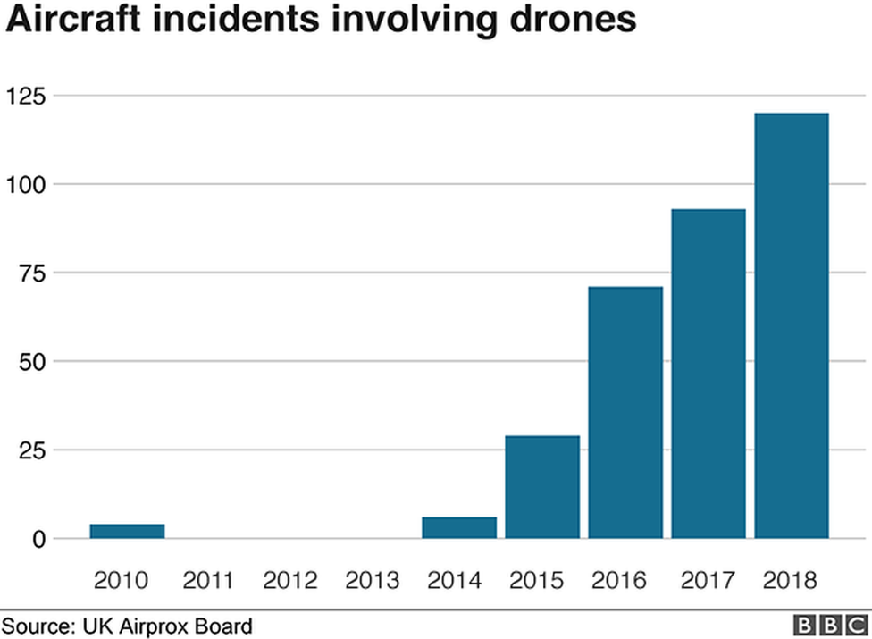 Increase in incidents involving drones and aircraft
