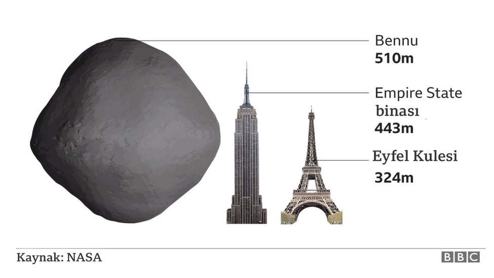 asteroidin büyüklüğünü gösteren grafik