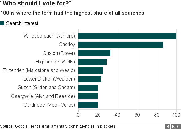 Google searches on who to vote for by area
