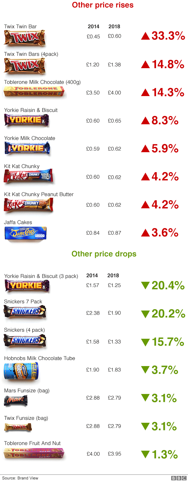 Chart showing other price changes