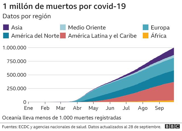 Gráfico del millón de muertos por región