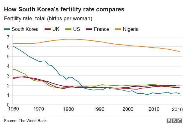 Perbandingan tingkat fertilitas Korea Selatan.