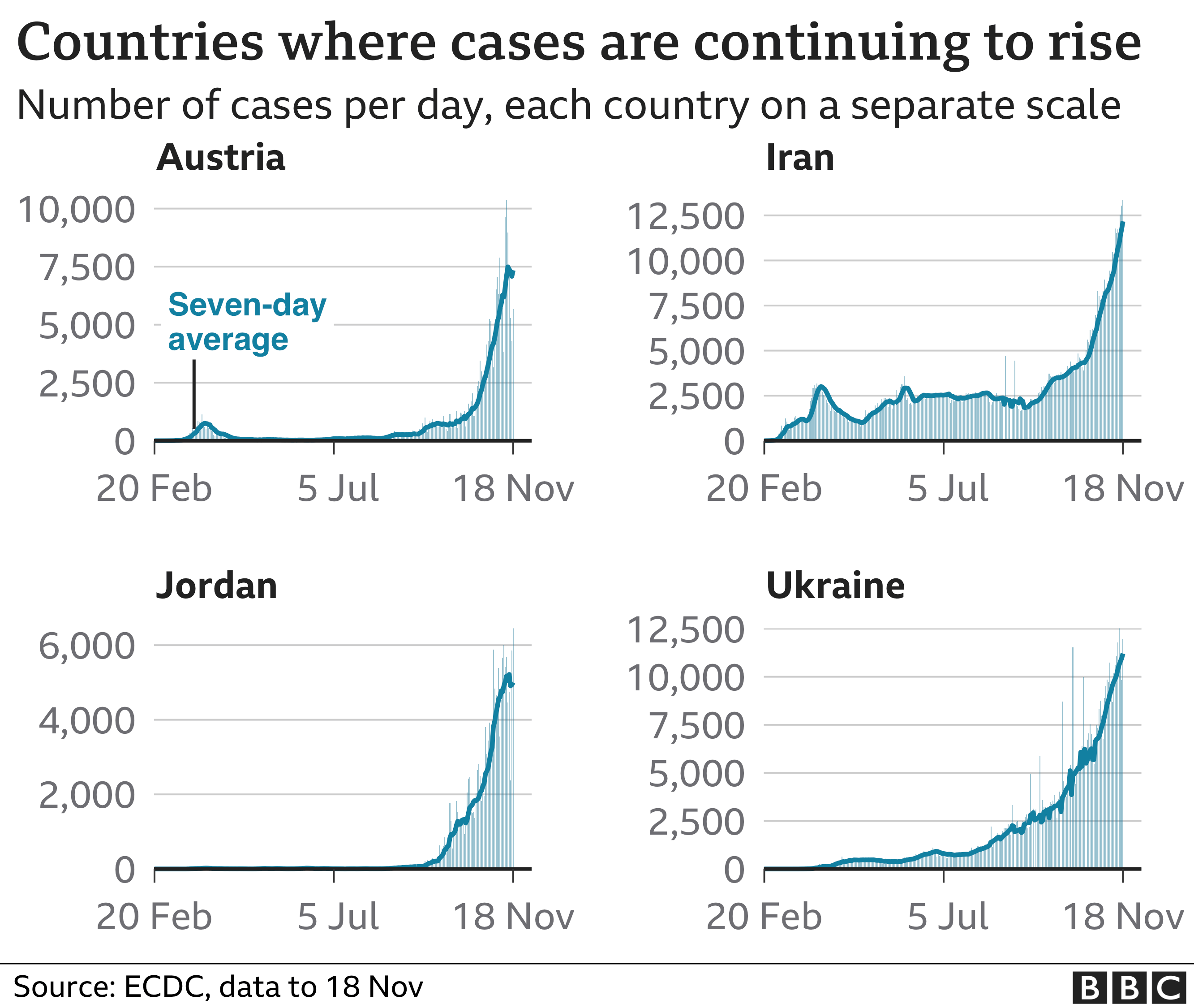 Chart shows four countries where cases are continuing to rise, Austria, Iran, Jordan, Ukraine