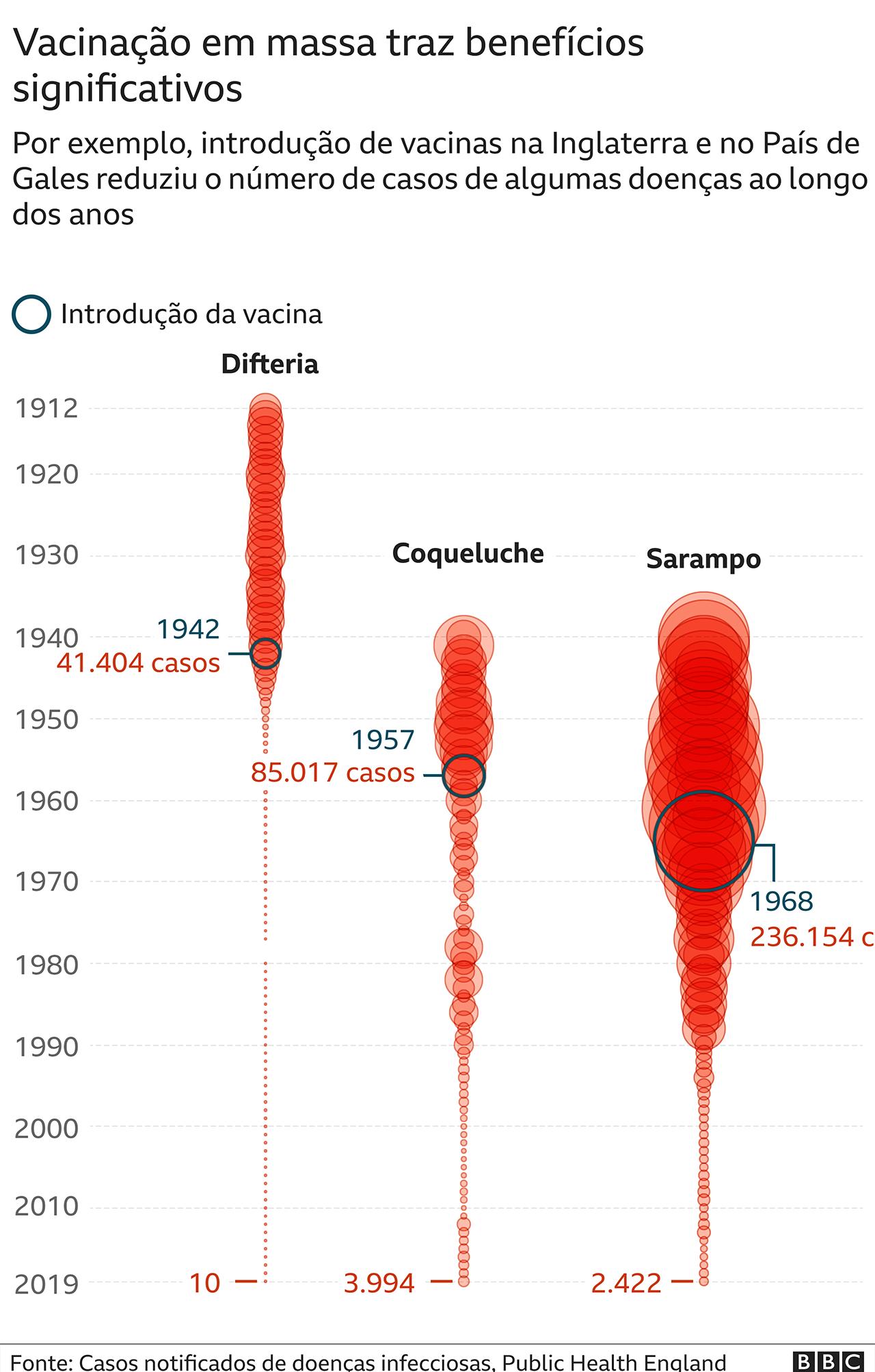 Gráfico mostrando evolução de doenças com vacinas