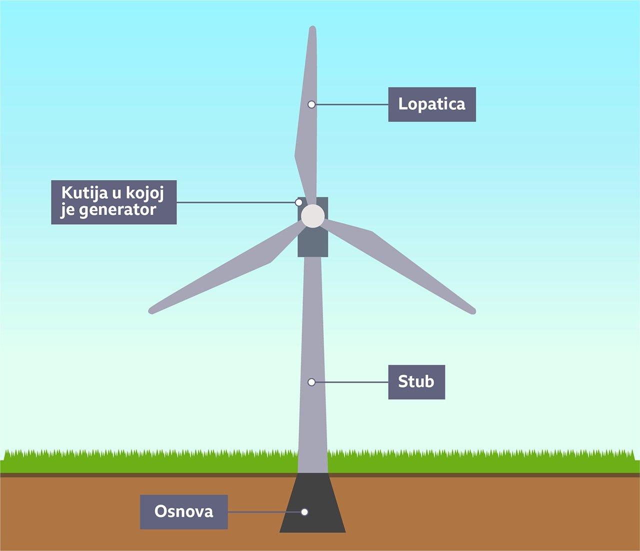 Delovi vetrenjače
