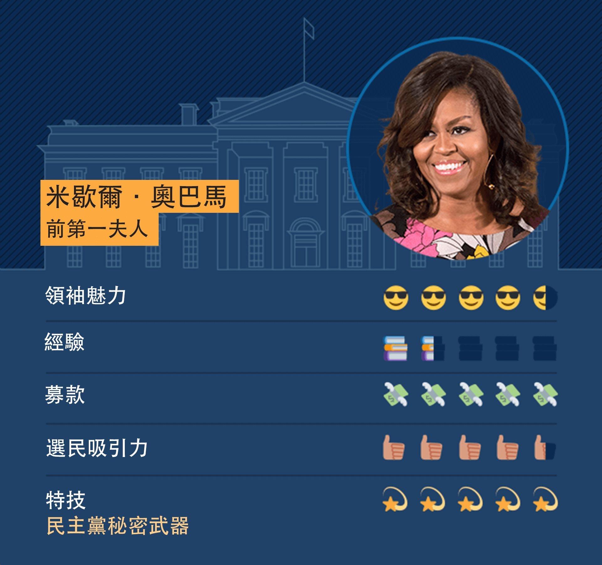 前第一夫人米歇爾·奧巴馬(Michelle Obama)