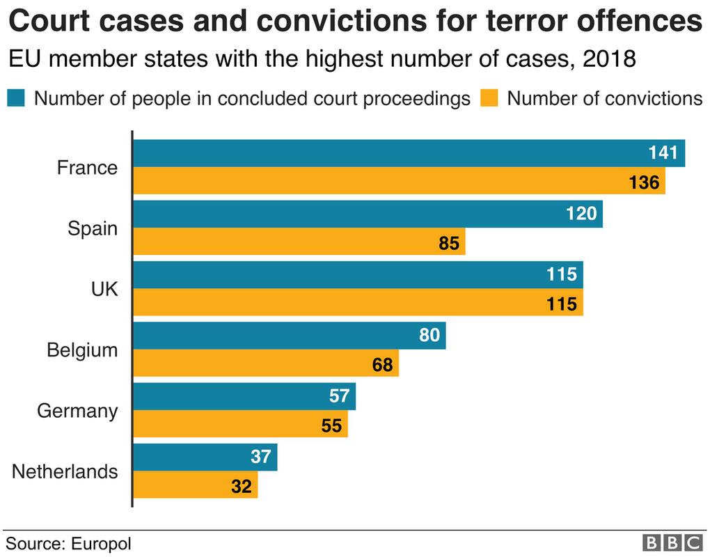 Grafik pelaku teror Europol
