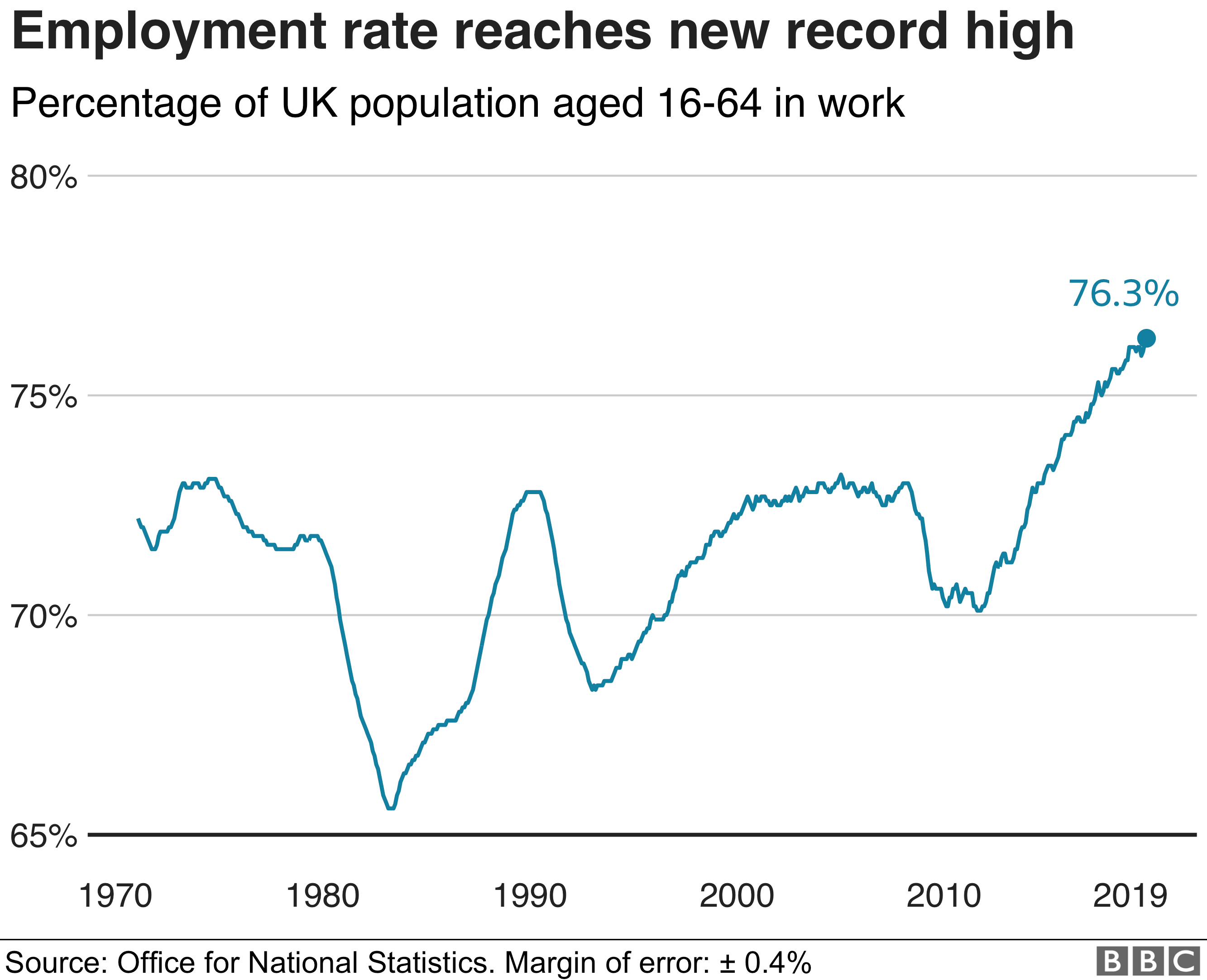 graph of employment