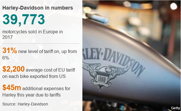 Harley-Davidson in numbers