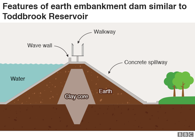 A cross section of the dam