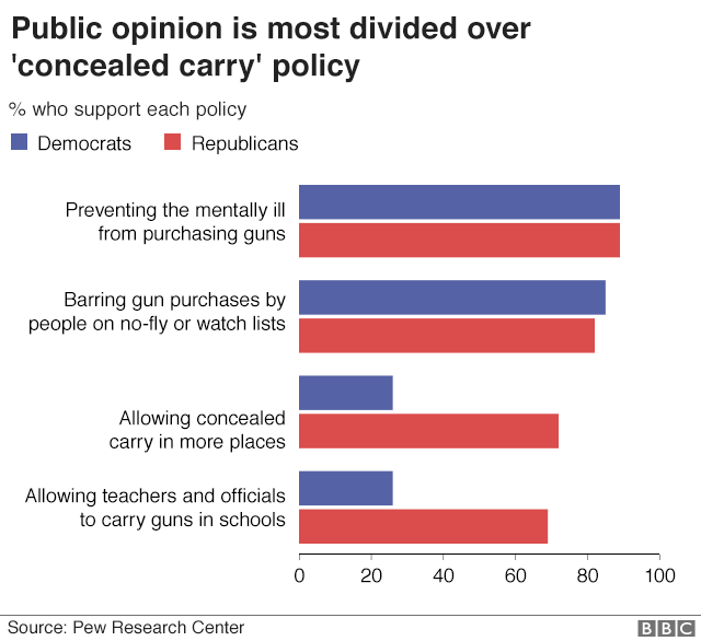 72% of Republicans, or adults who lean Republican, believe that 'concealed carry' should be allowed in more places while only 26% of Democrats do.
