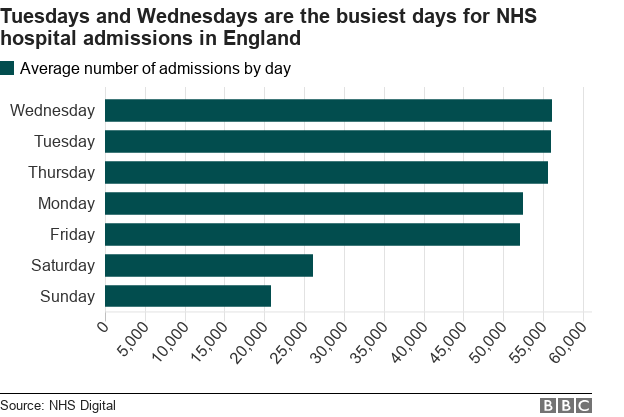 chart showing busiest days for hospital admissions