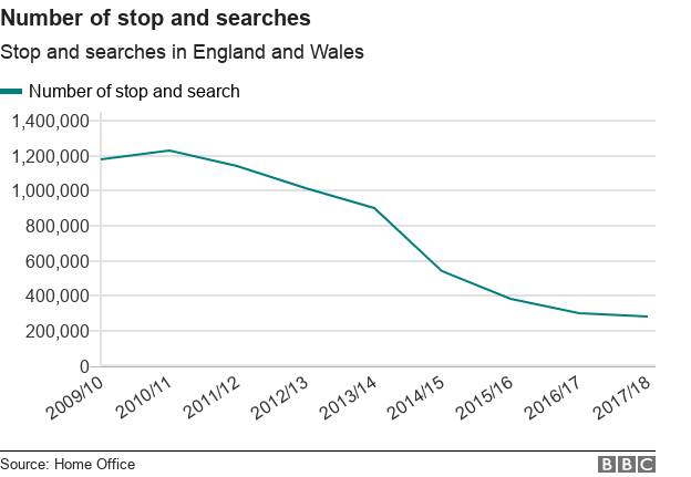 Chart showing the number of stop and searches